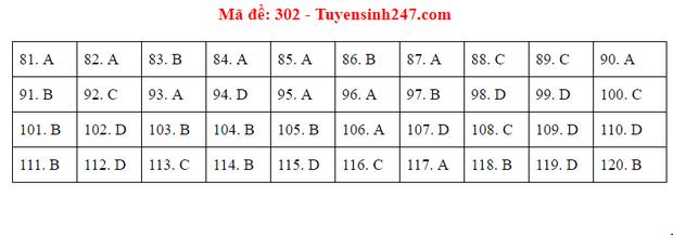 Đáp án đề thi tốt nghiệp THPT 2020 môn GDCD (24 mã đề) - Ảnh 2.