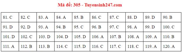 Đáp án đề thi tốt nghiệp THPT 2020 môn GDCD (24 mã đề) - Ảnh 5.