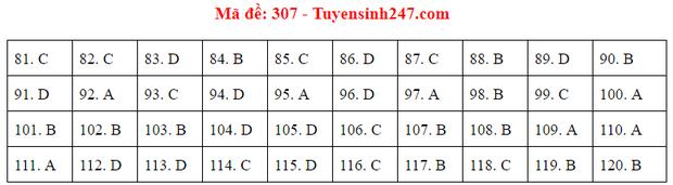Đáp án đề thi tốt nghiệp THPT 2020 môn GDCD (24 mã đề) - Ảnh 7.