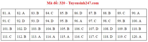 Đáp án đề thi tốt nghiệp THPT 2020 môn GDCD (24 mã đề) - Ảnh 20.
