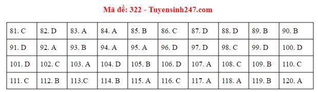 Đáp án đề thi tốt nghiệp THPT 2020 môn GDCD (24 mã đề) - Ảnh 22.