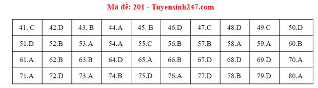 Đáp án đề thi môn Hóa tốt nghiệp THPT Quốc gia 2020 (24 mã đề) - Ảnh 1.