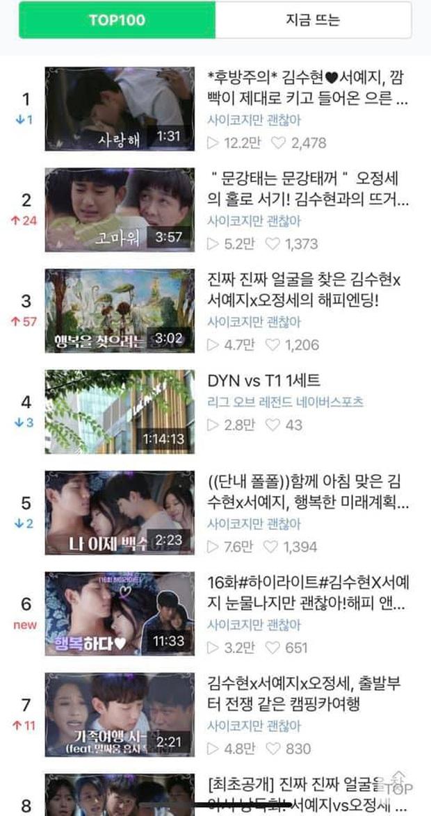 Loạt thành tích khủng của Điên Thì Có Sao tập cuối: Top 1 trending toàn cầu, các từ khóa lũ lượt leo hot search - Ảnh 4.