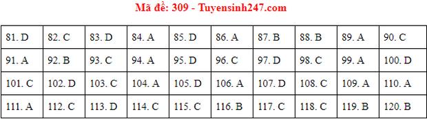 Đáp án đề thi tốt nghiệp THPT 2020 môn GDCD (24 mã đề) - Ảnh 9.