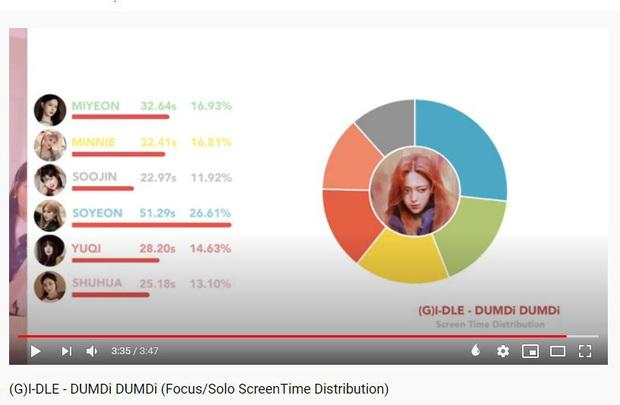 Soyeon là con cưng của Cube nhưng bản sao HyunA mới được ưu ái trong (G)I-DLE: Nhà đài liên tục đẩy bìa, fancam đứng nhất nhóm! - Ảnh 3.
