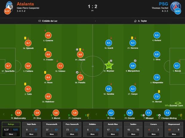 Atalanta 1-2 PSG: Ghi 2 bàn trong phút bù giờ, Neymar và đồng đội lật kèo siêu kịch tính để lọt vào bán kết Champions League - Ảnh 5.