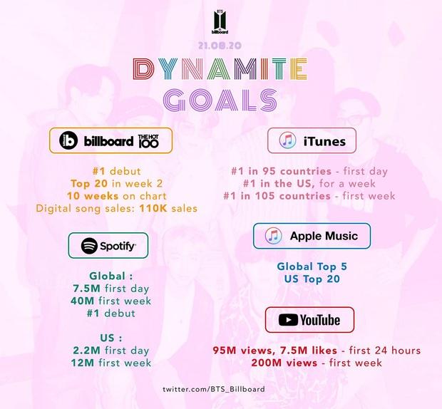 Tham vọng của ARMY khi BTS comeback: Đạt No.1 Billboard Hot 100, quyết tâm đè bẹp BLACKPINK ở mảng view YouTube? - Ảnh 2.