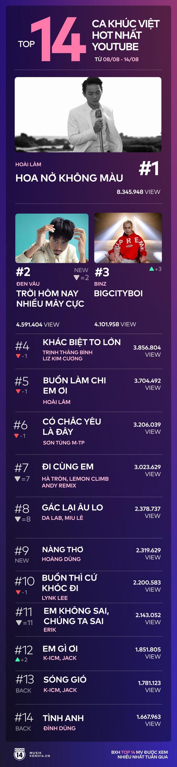 Nhờ độ nóng Rap Việt, Binz bứt phá lên vị trí thứ 3, Hoài Lâm và Đen Vâu yên vị dẫn đầu trong 14 ca khúc Việt hot nhất YouTube tuần qua - Ảnh 13.