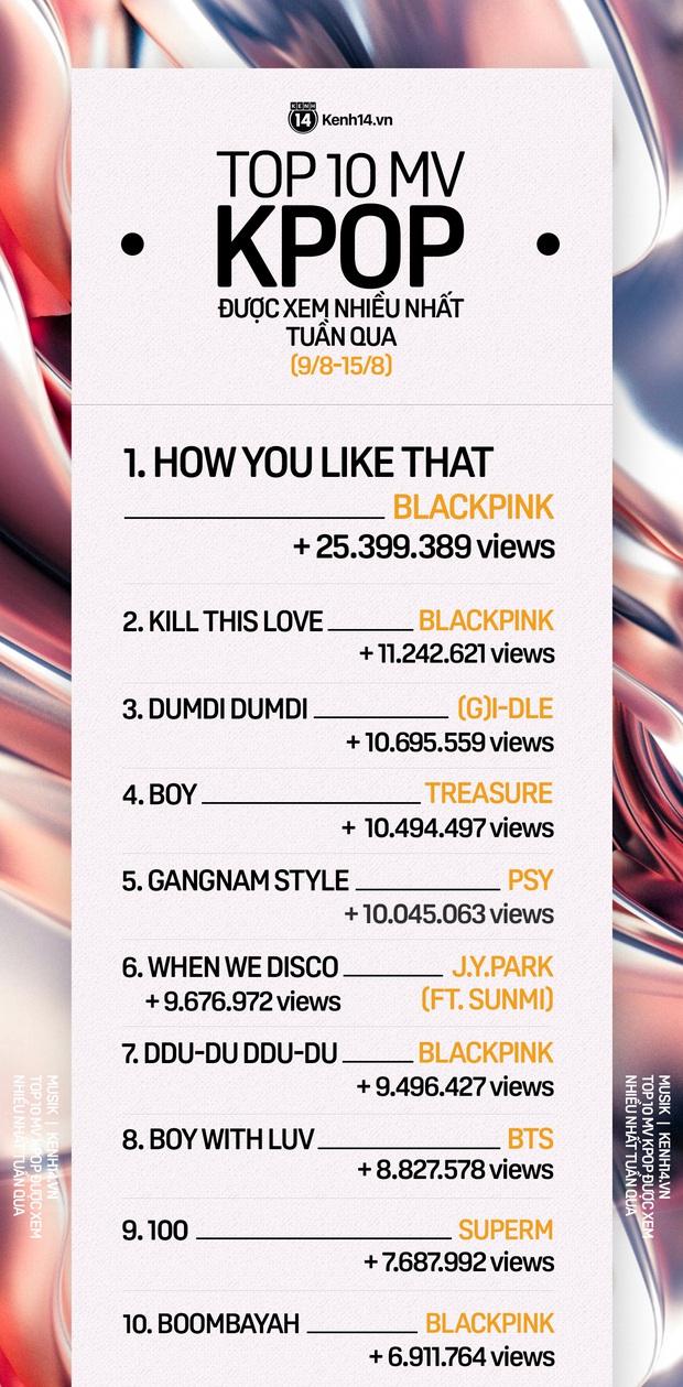 BLACKPINK lấy lại ngôi vương, chiếm luôn hạng 2; siêu anh hùng Kpop debut thứ hạng lẹt đẹt trong top 10 MV Kpop được xem nhiều nhất tuần - Ảnh 11.