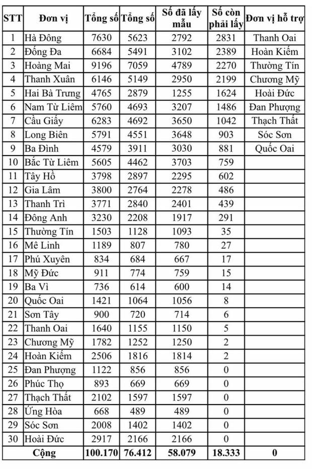 Hà Nội kêu gọi hơn 18.000 người dân về từ Đà Nẵng nhanh chóng xét nghiệm RT-PCR - Ảnh 1.
