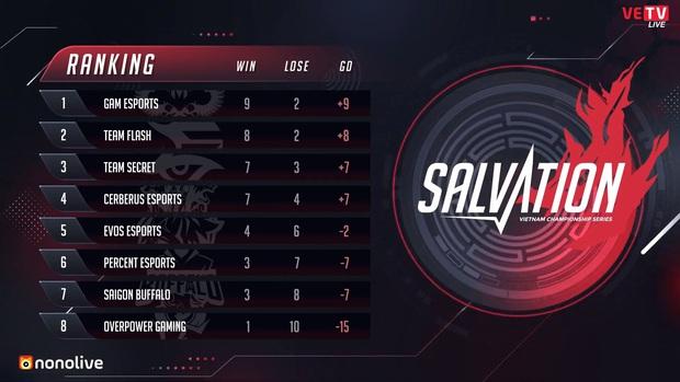 VCS mùa Hè 2020: Cerberus chấm dứt chuỗi thua, GAM kết thúc tuần phát điểm với trận thắng huỷ diệt SGB - Ảnh 5.