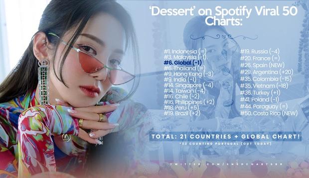 Không có thành tích nổi bật trong nước, Hyoyeon vẫn phá sâu kỉ lục YouTube của Taeyeon tại SM, lọt top BXH Spotify tại hơn 20 quốc gia - Ảnh 5.