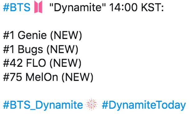 Dynamite của BTS thiết lập kỷ lục thế giới mới với cột mốc 10 triệu views và lượt xem công chiếu, làm nổ tung BXH nhạc số chỉ trong 1 giờ đầu - Ảnh 6.