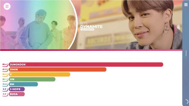MV mới của BTS chẳng khác gì… Jungkook và những người bạn, fan bức xúc vì Jin lên hình 5 giây nhưng chưa phải người hát ít nhất - Ảnh 5.