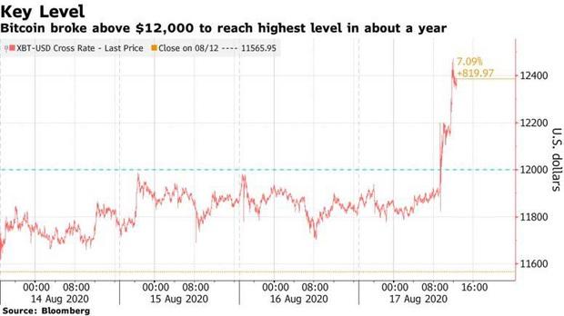 Bitcoin tăng giá kỷ lục: card đồ hoạ thiếu hụt, game thủ lo lắng vì thiếu đi cơ hội nâng đời PC - Ảnh 2.