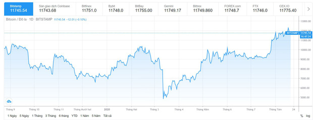 Bitcoin tăng giá kỷ lục: card đồ hoạ thiếu hụt, game thủ lo lắng vì thiếu đi cơ hội nâng đời PC - Ảnh 3.
