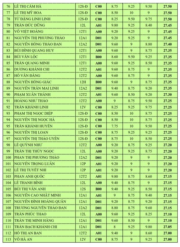 Trường THPT Chuyên Hà Tĩnh có 113 thí sinh đạt từ 27 điểm trở lên, cao nhất lên đến 29,75 - Ảnh 3.
