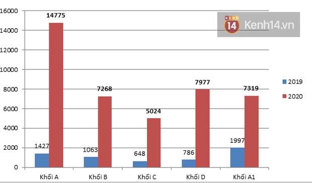Số lượng thí sinh trên 27 của kỳ thi tốt nghiệp THPT tăng 10 lần so với năm 2019 - Ảnh 1.