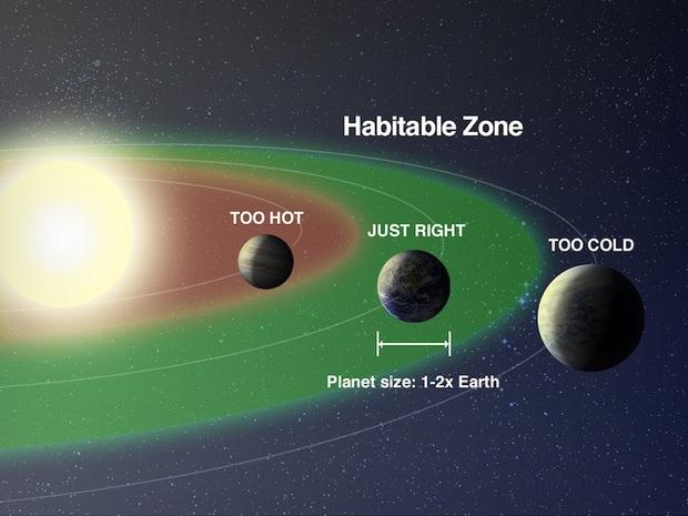 NASA công bố hình ảnh ấn tượng của hành tinh giống Trái Đất có thể có sự sống - Ảnh 2.