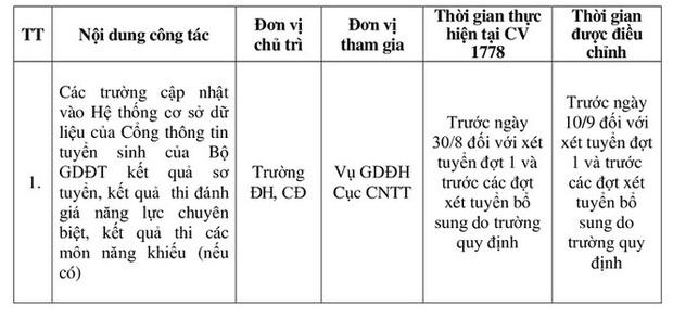 Bộ GD&ĐT quyết định điều chỉnh thời gian tuyển sinh ĐH năm 2020 - Ảnh 1.