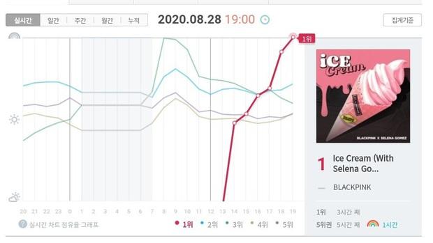 BLACKPINK sau 24 giờ comeback: Thất thế trước BTS trên YouTube, nhiều mảng thụt lùi dù được Selena Gomez giúp sức? - Ảnh 8.