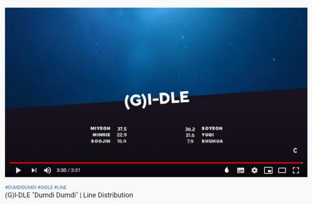 Soyeon là con cưng của Cube nhưng bản sao HyunA mới được ưu ái trong (G)I-DLE: Nhà đài liên tục đẩy bìa, fancam đứng nhất nhóm! - Ảnh 2.