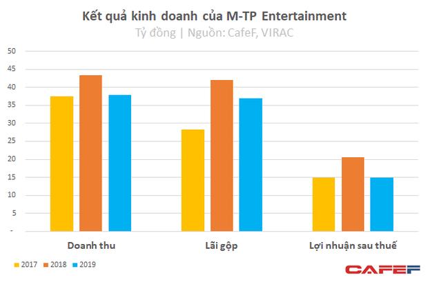 Kinh doanh giỏi như Sơn Tùng M-TP: Chỉ với 3 tỷ vốn, thu về 51 tỷ lãi ròng sau 3 năm - Ảnh 5.