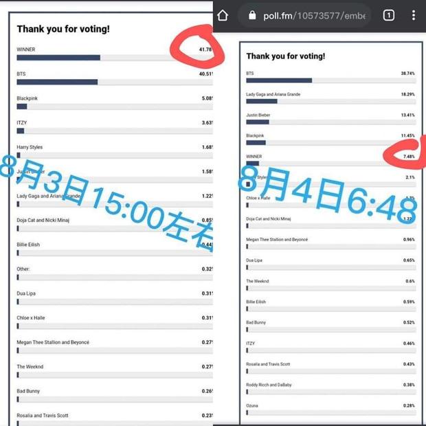 Tranh cãi: Fan BIGBANG và WINNER tố cáo Billboard can thiệp vào kết quả bình chọn để phần thắng nghiêng về phía BTS? - Ảnh 4.