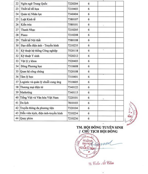 Nhiều trường đại học phía Nam công bố điểm chuẩn trúng tuyển học bạ - Ảnh 5.