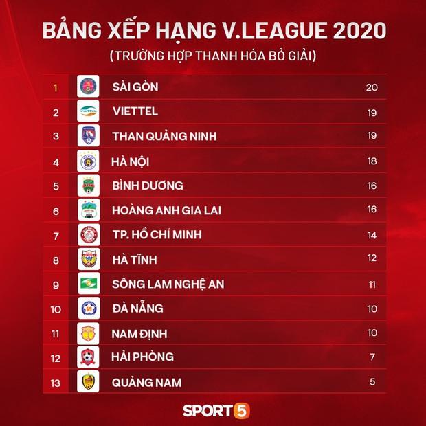 Đội bóng của Công Phượng sẽ phải một phen sống mái với Tuấn Anh, Xuân Trường nếu Thanh Hóa bỏ V.League 2020 - Ảnh 1.