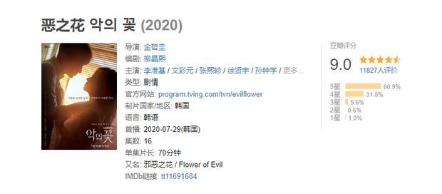 Flower of Evil của Lee Jun Ki được fan Trung chấm điểm cao phát ngất, Điên Thì Có Sao bị soán ngôi có tức không! - Ảnh 2.