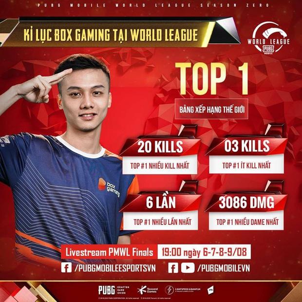 Nhìn lại những kỷ lục của PUBG Việt Nam tại giải PUBG Mobile thế giới khiến fan quốc tế trầm trồ, thán phục  - Ảnh 1.