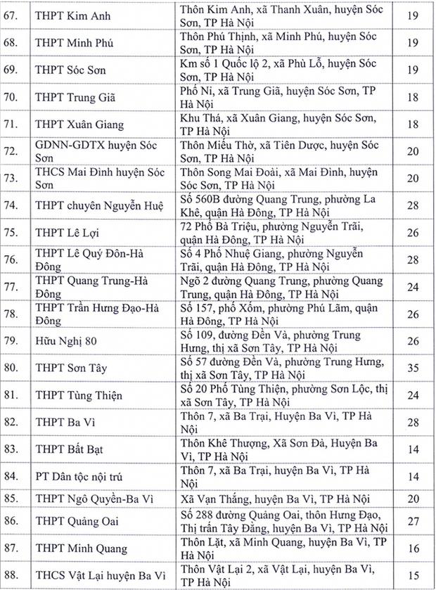 143 điểm thi tốt nghiệp THPT khu vực Hà Nội ở những đâu? - Ảnh 4.