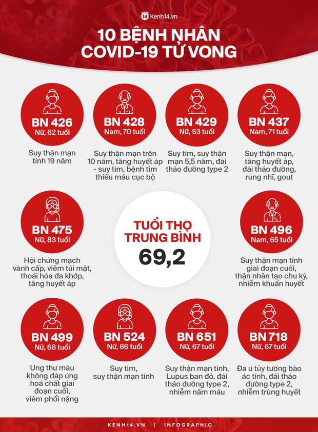 Infographic về 10 bệnh nhân Covid-19 tử vong: Đa phần vì suy thận, suy tim đã chạy chữa nhiều năm - Ảnh 1.