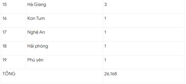 2.91% thí sinh không dự thi đợt 1 vì ảnh hưởng dịch Covid-19 - Ảnh 2.