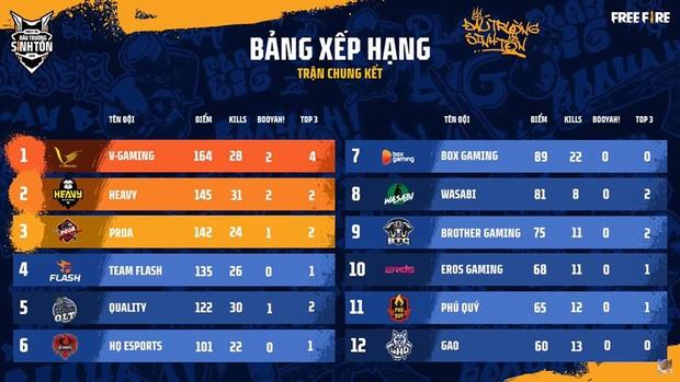 Chung kết Đấu Trường Sinh Tồn mùa Hè: V Gaming xuất sắc bảo vệ ngôi vô địch, rinh 500 triệu tiền thưởng - Ảnh 3.