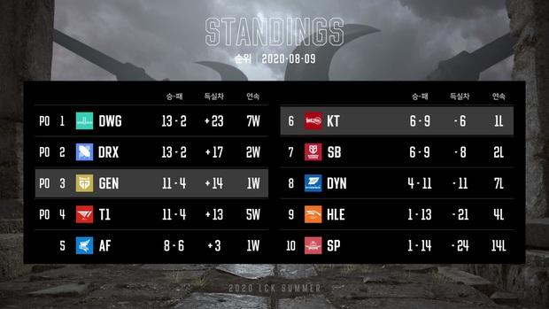 LCK mùa Hè 2020: Chốt sổ playoffs, Damwon Gaming bất ngờ vươn lên top 1 BXH - Ảnh 1.