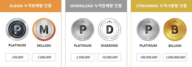 EXO-SC đạt chứng nhận Bạch kim kép của Gaon nhưng thành tích bán đĩa của BLACKPINK mới gây sốc dù tung album… có đúng 1 bài - Ảnh 9.