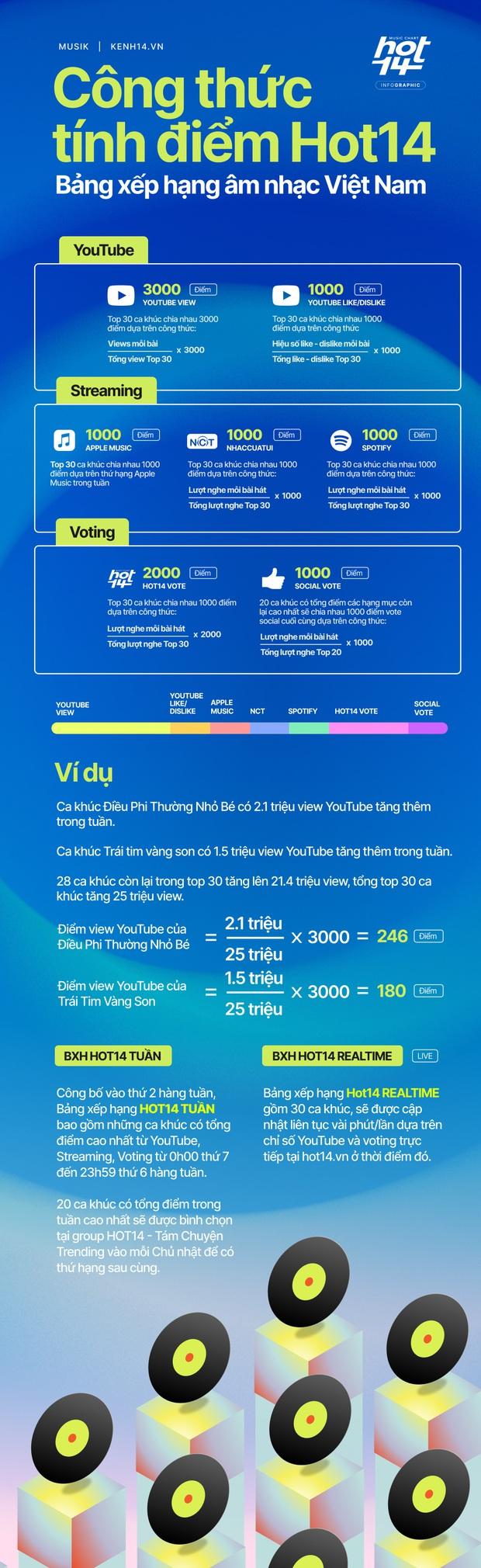 Lần đầu tiên Việt Nam có bảng xếp hạng tổng hợp nhiều nền tảng: công thức chuẩn quốc tế tương tự Billboard, iChart - Ảnh 1.