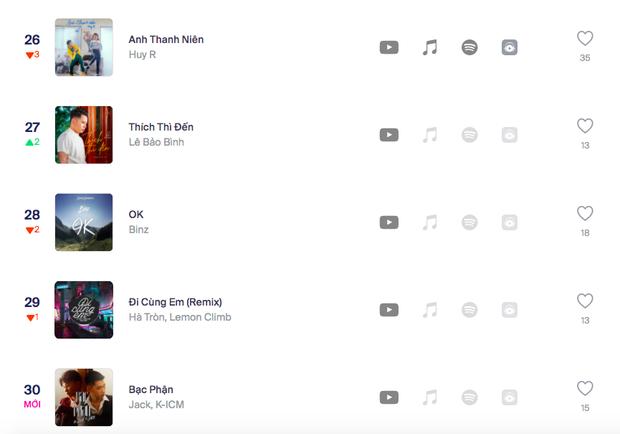 30 bài hát Việt đang hot nhất hiện tại: Cuộc cạnh tranh khốc liệt cho ngôi vương và sự bền bỉ của loạt hit Vpop mãi không chịu hạ nhiệt - Ảnh 7.