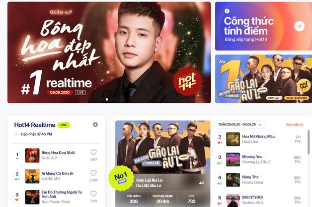 HOT14: lần đầu tiên có một BXH âm nhạc vừa tiệm cận tiêu chuẩn quốc tế vừa phù hợp với thói quen nghe nhạc của người Việt Nam - Ảnh 5.