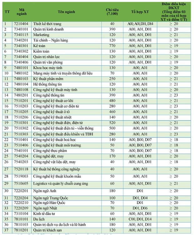 Cập nhật 11/9: Hơn 40 trường đại học công bố điểm sàn và điểm chuẩn dự kiến, chạm ngưỡng 28-29 điểm - Ảnh 2.
