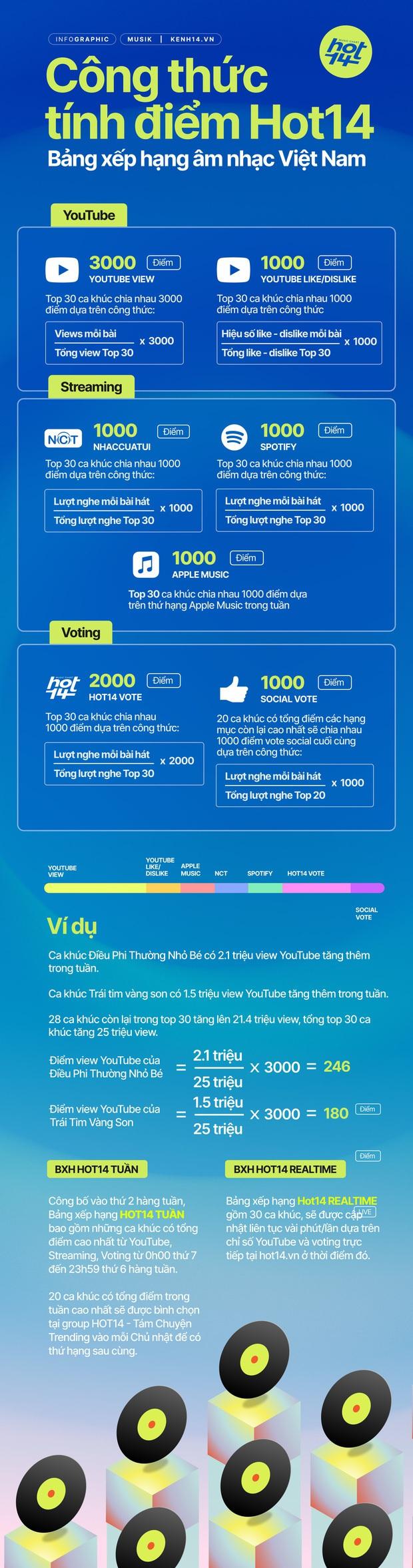 HOT14: Bảng xếp hạng tiệm cận chuẩn quốc tế mà vẫn phản ánh thói quen nghe nhạc của người Việt - Ảnh 4.