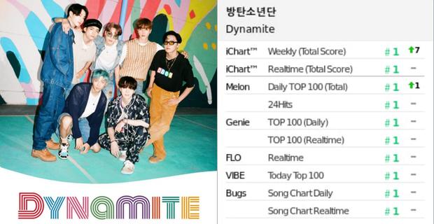 BTS đánh bại BLACKPINK để ẵm cúp thứ 10 cho Dynamite, lập thành tích 100 cúp trong sự nghiệp sánh vai cùng SNSD - Ảnh 9.