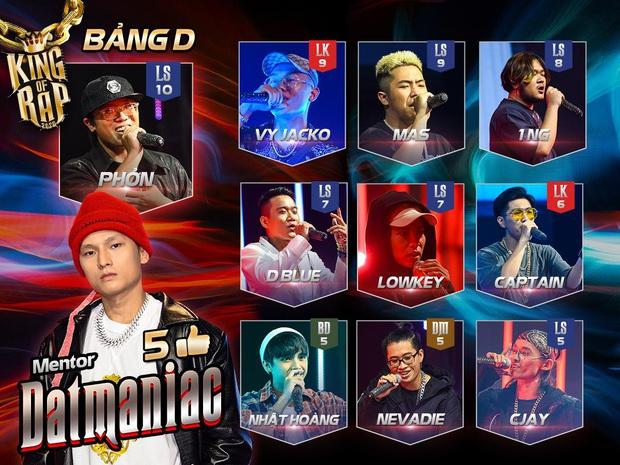 King Of Rap: Nhật Hoàng biến hoá hit Bánh Trôi Nước khó nhận ra, hạ gục đối thủ bảng A! - Ảnh 2.