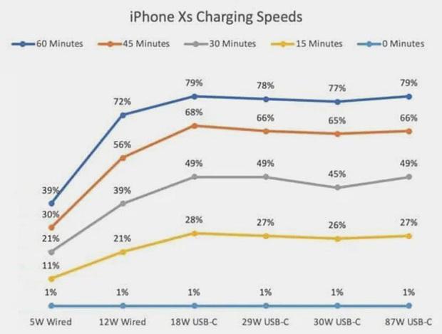 Bất ngờ với kết quả thử nghiệm 8 cách sạc iPhone, cách nào nhanh nhất? - Ảnh 18.