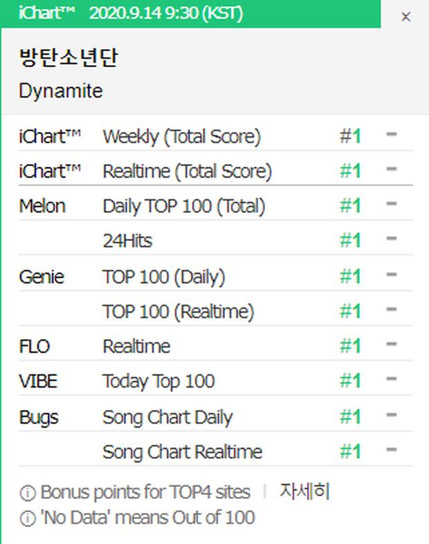BTS phá vỡ kỉ lục của Zico, Dynamite trở thành ca khúc có nhiều PAK nhất lịch sử Kpop dù là bài tiếng Anh! - Ảnh 5.