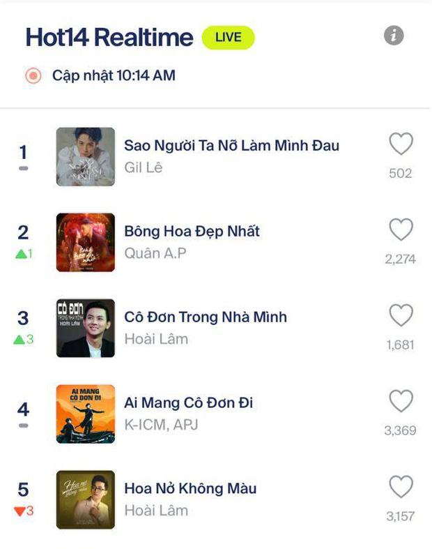 Hoàng Thuỳ Linh hết thả tim rồi gọi bé Trúc để ủng hộ nhiệt liệt, MV của Gil Lê lên #1 HOT14 Realtime ngay và luôn! - Ảnh 5.