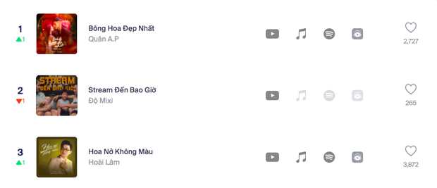 Sau gần 3 tháng, Hoa Nở Không Màu của Hoài Lâm xuất sắc cán mốc 100 triệu view, MV mới cũng đạt #10 trending YouTube - Ảnh 4.