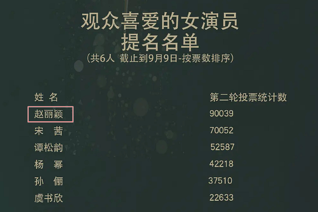 Triệu Lệ Dĩnh giành hai đề cử tại giải Kim Ưng: Minh Lan sẵn sàng ẵm cúp rồi chăng? - Ảnh 7.
